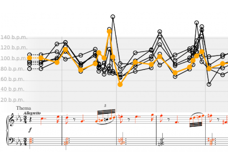 CLARA tempo visualisation of six pianists' performances of Beethoven's 32 Variations in c minor (WoO 80)